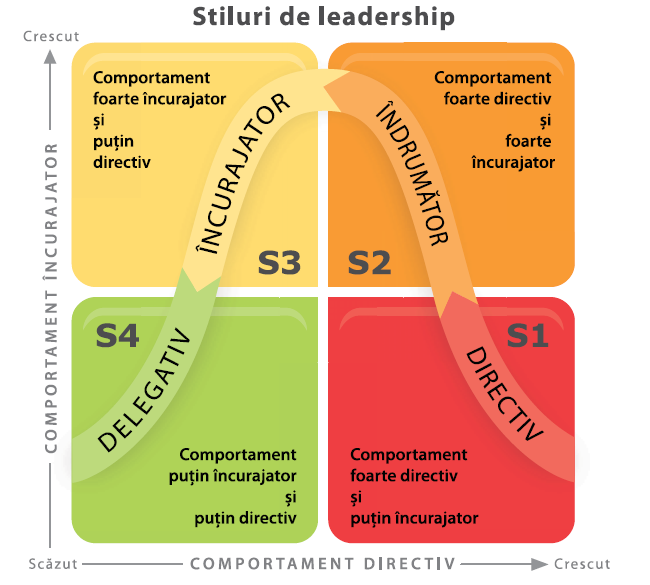 a situational leadership challenge The situational theory of leadership is becoming  the situational leadership theory was  the leaders are more concerned with the challenge of meeting.